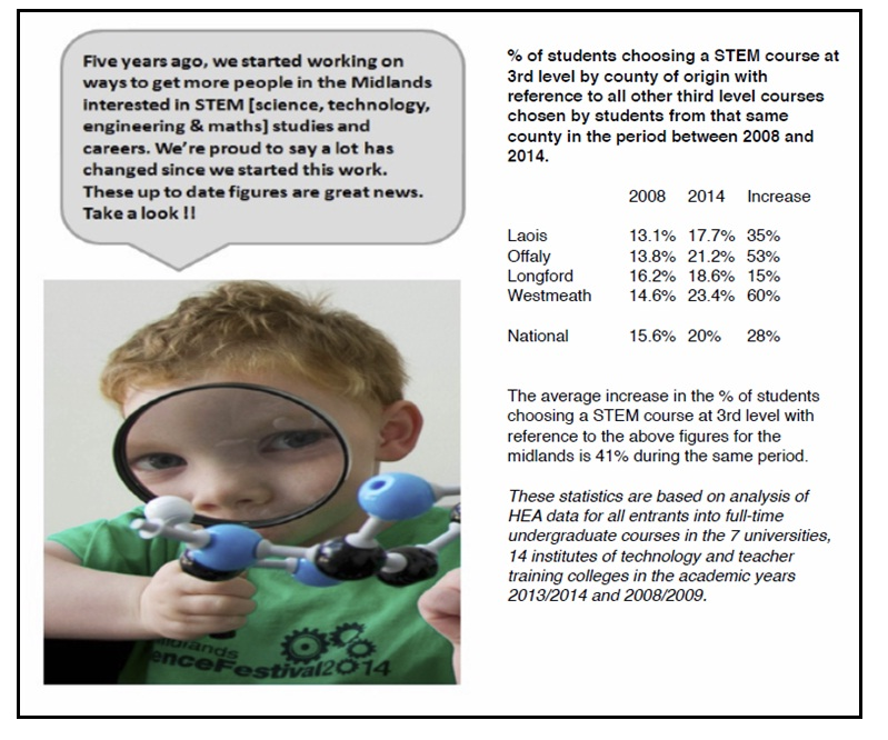 up to date stats midlands stem education